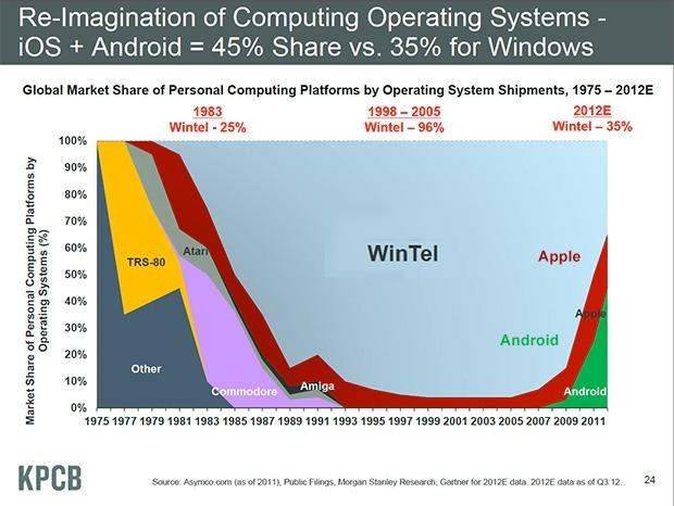 Cambios en el escenario tecnológico